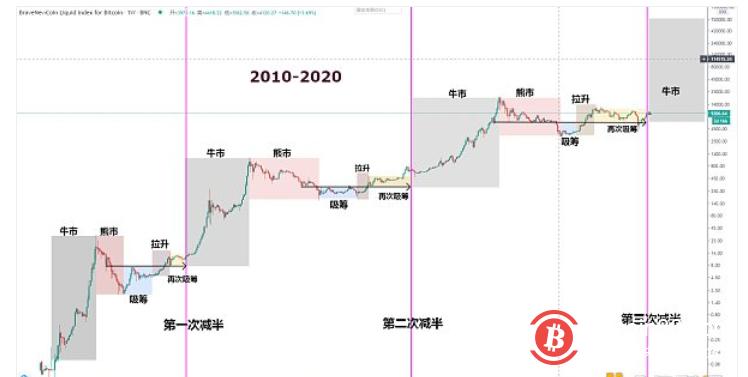 BTC大方向趋势依旧完好 蓄力上行
