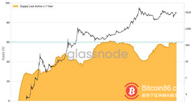 比特币的价格目前仍远低于2017年加密货币市场热潮末期创下的2万美元历史高点。但这并没有阻止投资者对加密货币的极度乐观情绪。