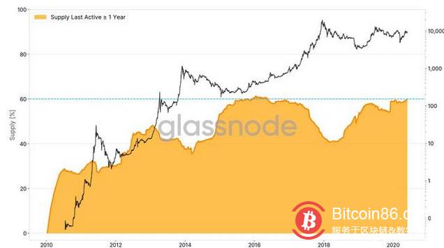 5月即将结束,而比特币价格有望保持在9500美元以上,本月末的回报率约为8%。