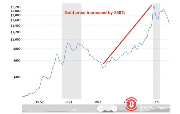 对冲基金大佬和比特币的故事:对冲巨大的货币通胀