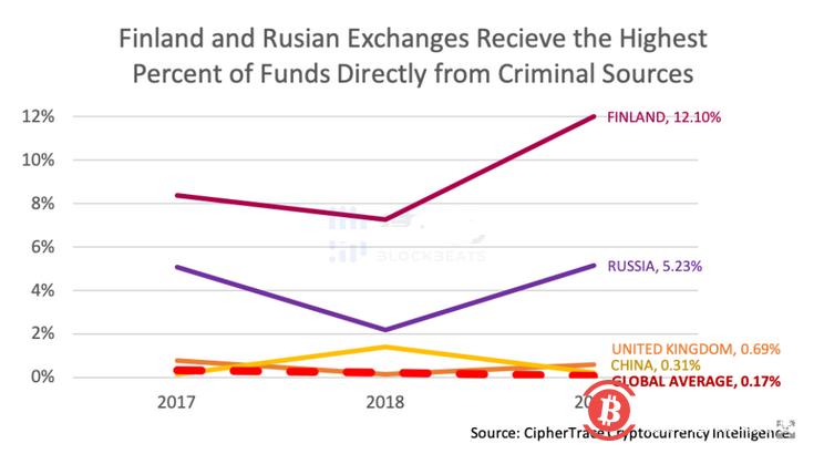 哪家加密交易平台接收了最多的非法加密资金?