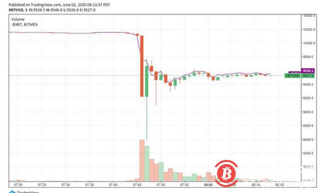 比特币价格在3分钟内跳水1500美元,BITMEX在暴跌中蒸发1亿美元