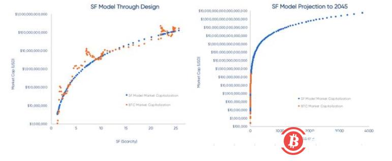 對沖基金經理駁斥S2F模型,到2045年每比特幣2350億美元,別鬧了