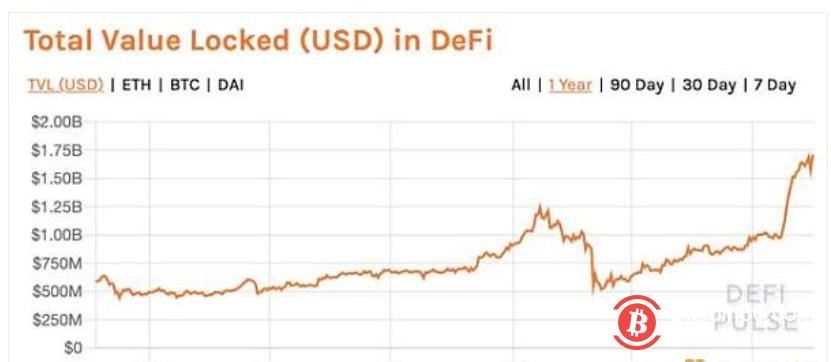 DeFi市场火爆 为什么却没有带动以太坊价格上涨?