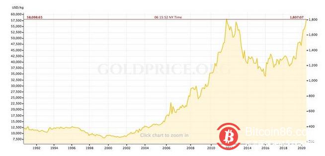 当投资者对纸币失去信心时,比特币将从中受益