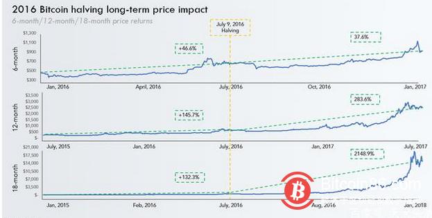 """比特币""""减半""""后的走势与2016年相似,这对BTC来说意味着什么?"""