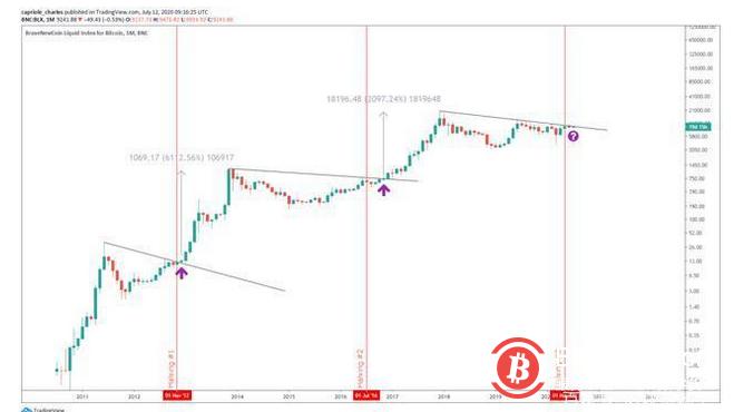分析师:比特币的价格走势看起来像2017年2000%反弹的开始