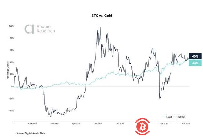 随着公众对股市泡沫的担忧加剧,比特币与黄金的相关性至关重要