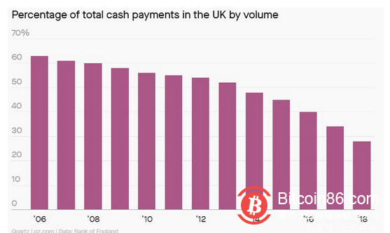 央行数字人民币呼之欲出,英国跑步加入数字货币竞赛