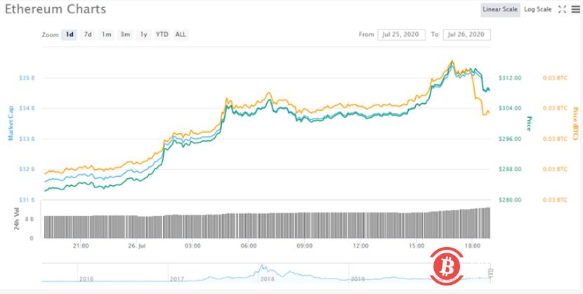 数字货币集体走高 比特币突破10000美元