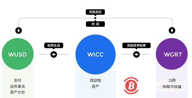 维基链的新破局,从优质公链到DeFi龙头WGRT