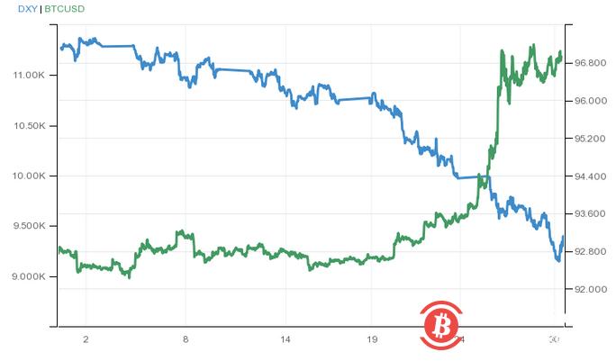 彭博社:美国人用贬值的美元换比特币等投机性资产