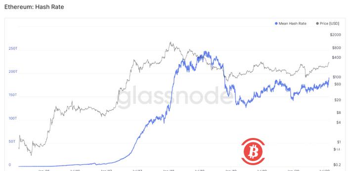 以太坊矿工收入创历史新高,GAS手续费收入占比持续飙升