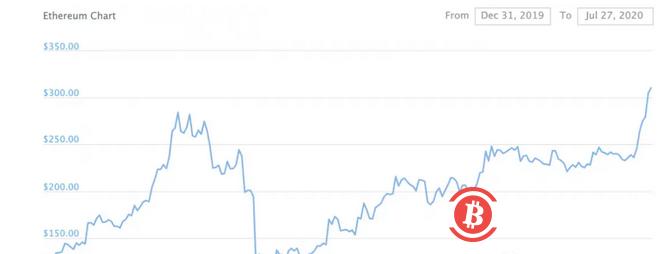 DeFi的爆炸性增长将以太坊价格推至2020年高点