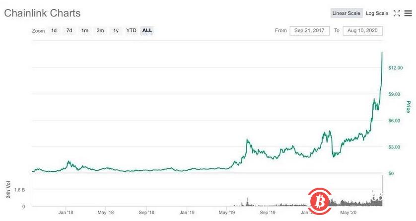被叫山寨币却能一个月暴涨117%的LINK,能否在做空后再造奇迹?