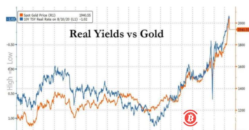 暴跌后暴涨!分析师:黄金和比特币牛市才刚开始