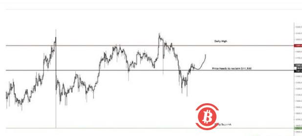 """股票交易员看到比特币在""""重新积累""""情绪上达到$ 14K"""