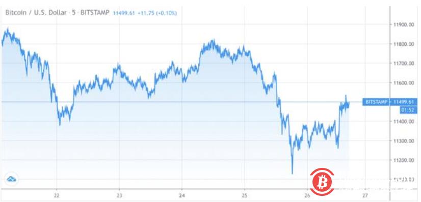 """《【比特币价格】正在活跃地址的骤降,比特币网络活动闪烁""""警告标志"""",要跌了吗?》"""