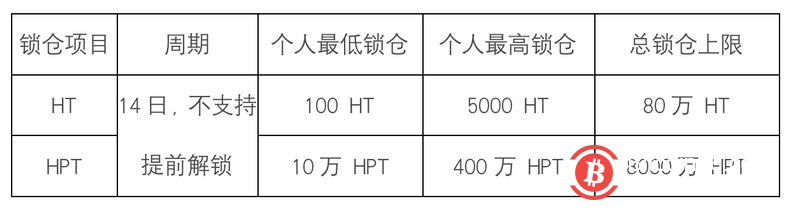 DeFi热潮涌向中心化交易所,火币宣布开启「锁仓HT/HPT参与流动性挖矿」
