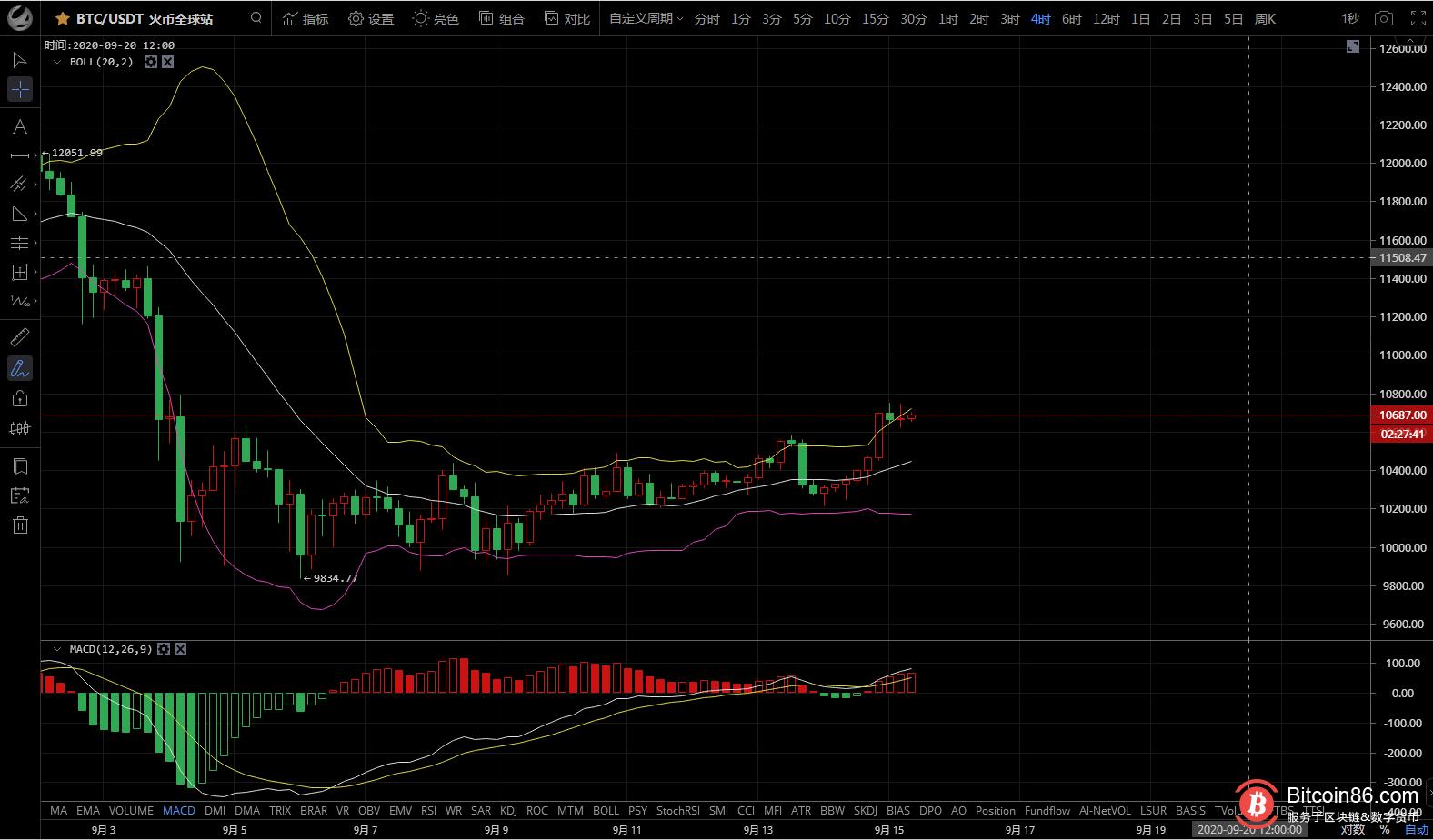 《【比特币市场分析】9.15(周二)比特币行情分析及操作建议》