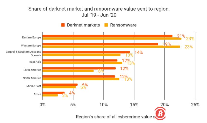 《【暗网市场账户】暗网市场在东欧的加密领域中所占比例过高》