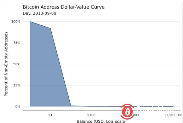 用数据告诉你 BTC的去中心化程度到底如何?