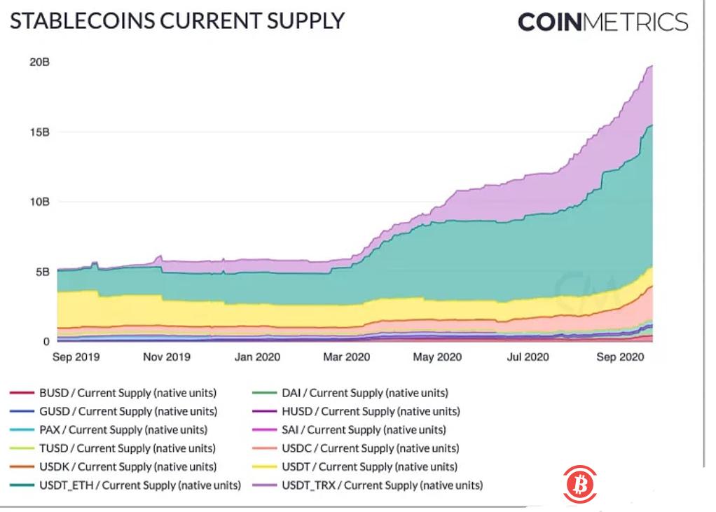 《【稳定币总市值】稳定币总市值已超2000亿美元投资者在加密市场对冲风险的需求持续增长》