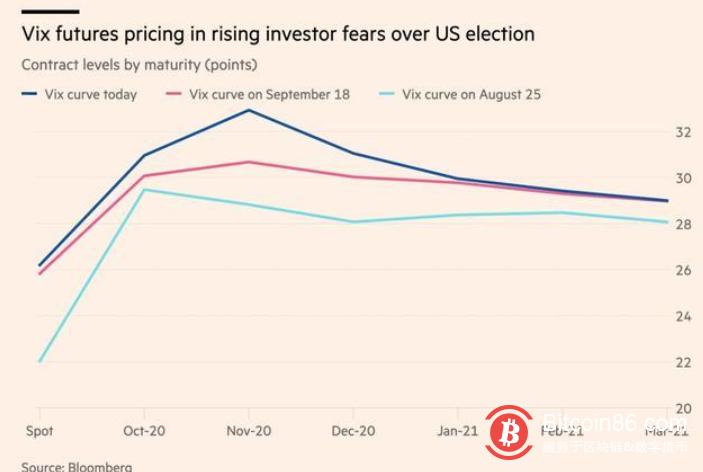 美国总统辩论引发担忧,比特币和全球股市出现动荡,为什么会这样