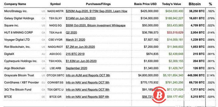 将比特币作为储备资产的上市企业购买量已占总供应量的2.85%