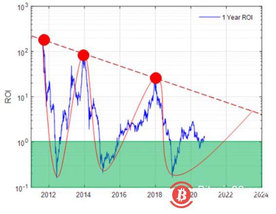 做好准备:比特币下一次巅峰远远晚于2021年