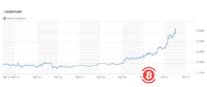 一夜涨10%,比特币两年来首破13000美元!多头春天来了