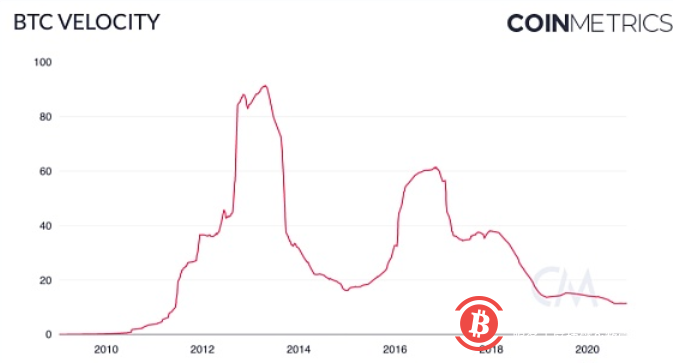 BTC 正趋向于被用作价值存储 而非交易媒介?