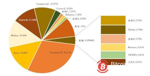 深度:多维数据详解比特币如何拥抱DeFi