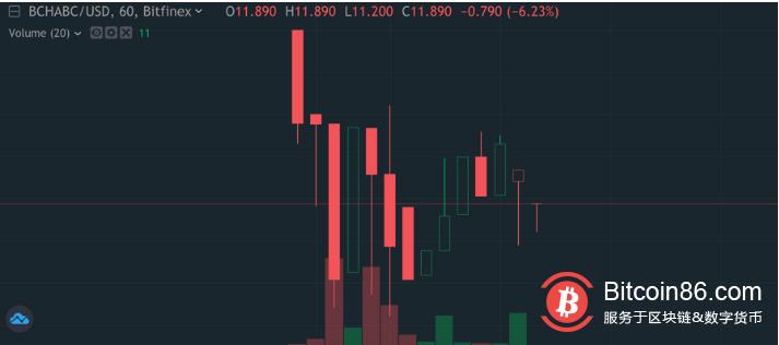 BCH硬分叉完成,目前BCHA在Bitfinex报11美元,日内跌超30%