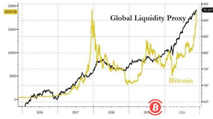 比特币的暴涨是必然还是意外?