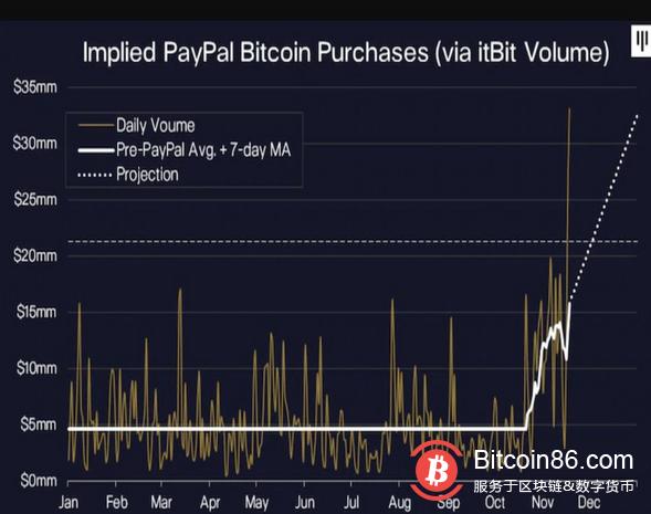 市场过热比特币波动剧烈 PayPal和Square几乎持有所有新开采的比特币
