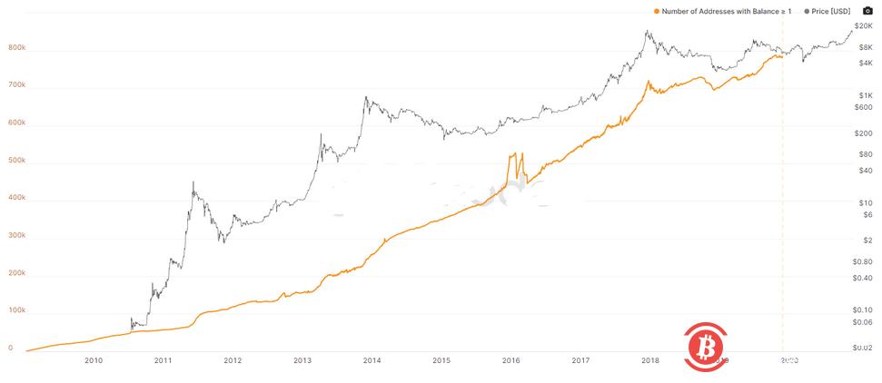 数据:持有至少1个BTC的钱包总价值占比特币市值的95%