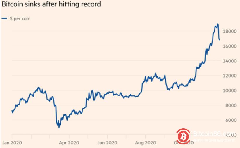 经历动荡的一周后,创历史纪录的比特币将面临考验