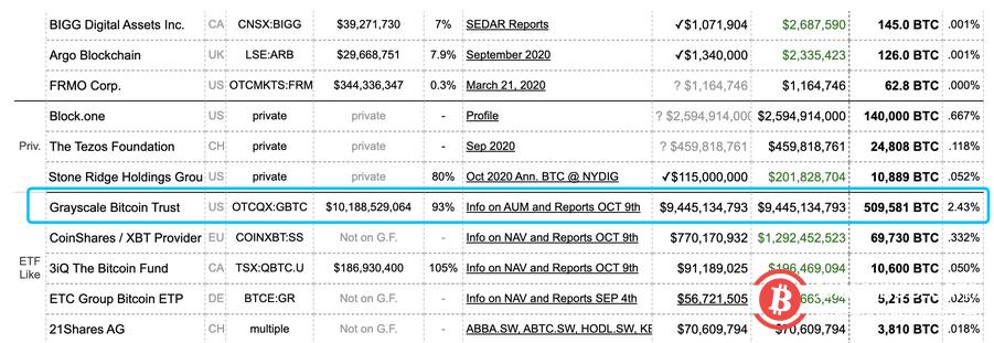 继天桥资本之后,又一华尔街巨头向SEC提交申请,拟投资加密货币市场