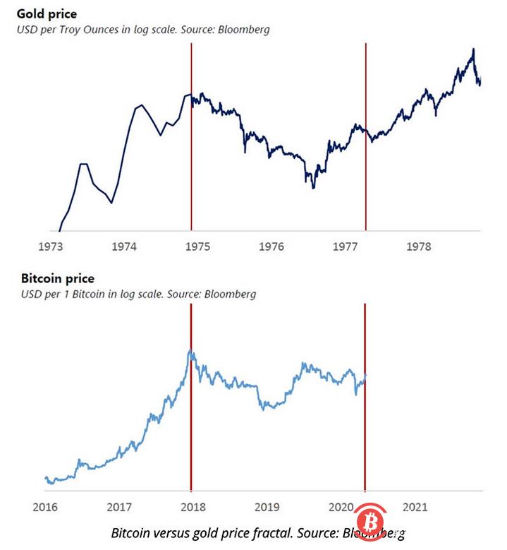 保罗·都铎·琼斯比特币分形图暗示BTC可能出现指数级反弹