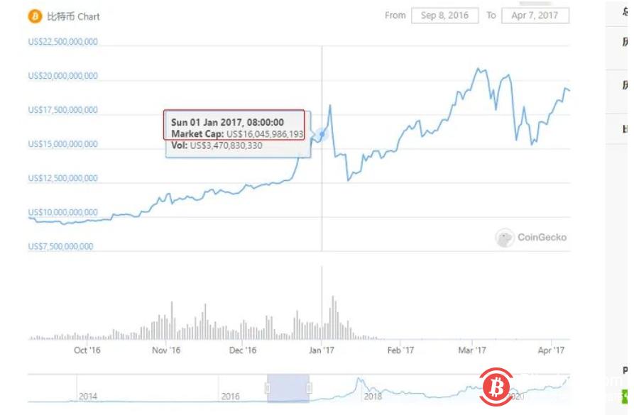 三年又三年的解套规律,BTC高点的逻辑推理
