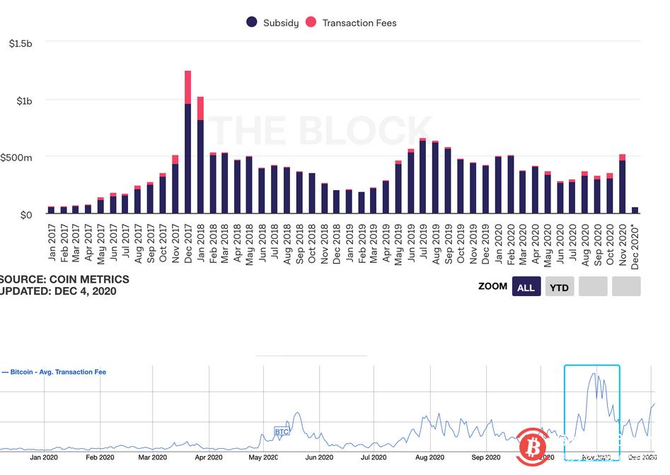 比特币、以太坊矿工11月收入齐上涨,分别超5.2亿美元、2.6亿美元