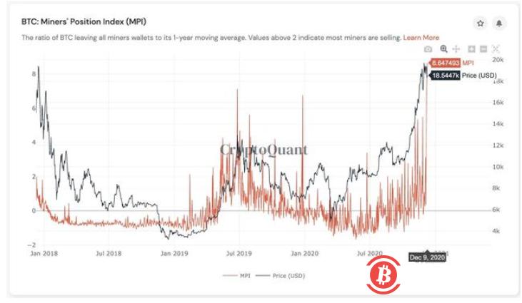 这不是一个好信号—比特币矿工的抛售风险创三年来新高