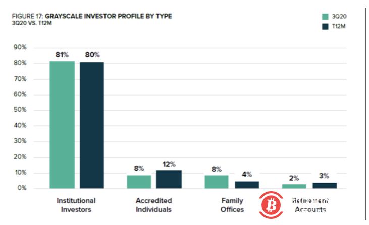 比特币连番暴涨首破2.2万美元背后:机构投资者入场成主因