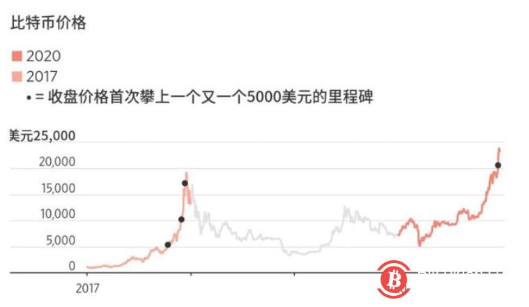 暴跌并未如期而至!比特币本轮涨势持续时间已超过往峰值