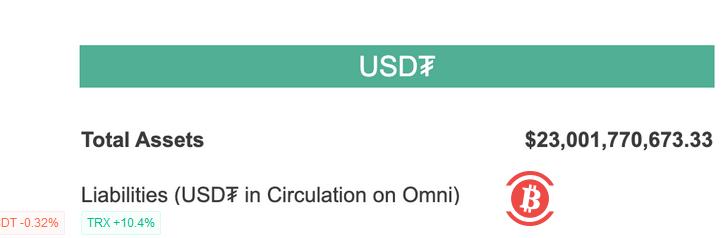 USDT总市值突破230亿美元 2021年第一周已增长逾20亿美元