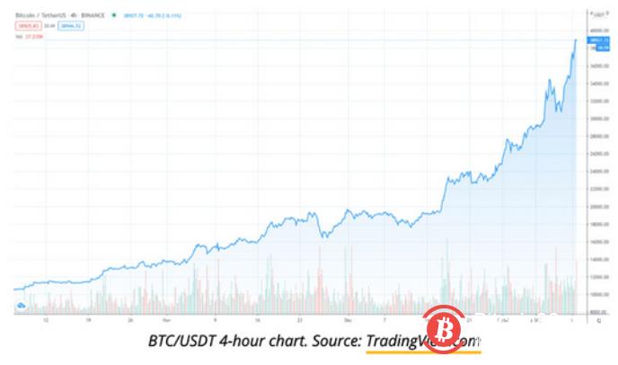 随着比特币突破4万美元,山寨币及股票齐齐上涨