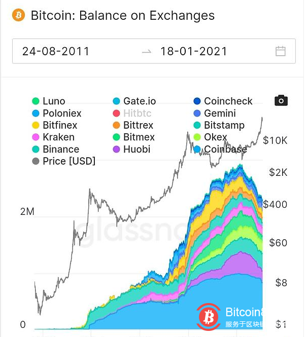 数据:过去一个月有27万枚BTC流入巨鲸手中