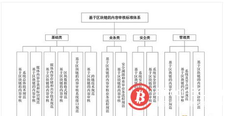广电总局的区块链内容审核标准有哪些?
