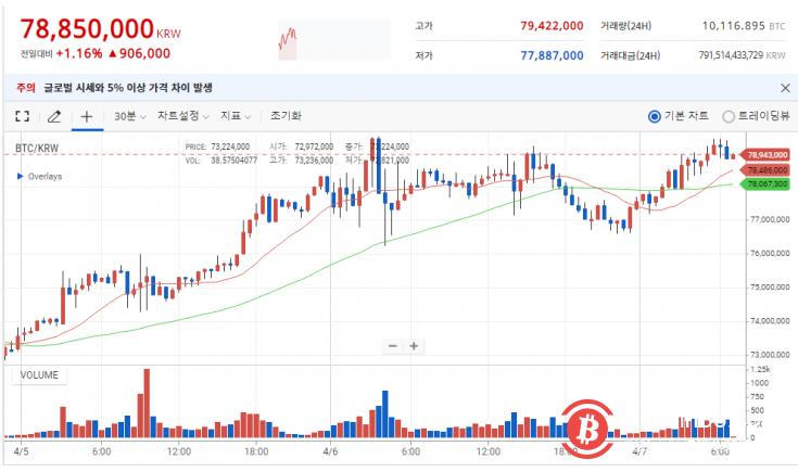 韩国交易所UPbit上BTC价格一度达7.1万美元